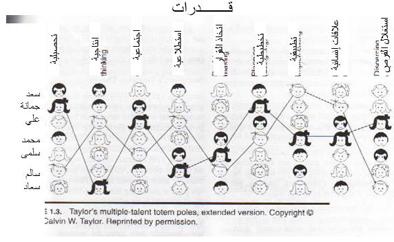 شكل 2: تعريب لـ أنموذج تايلور لـ مهارات التفكير